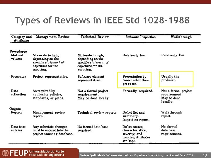 Types of Reviews in IEEE Std 1028 -1988 Teste e Qualidade de Software, Mestrado