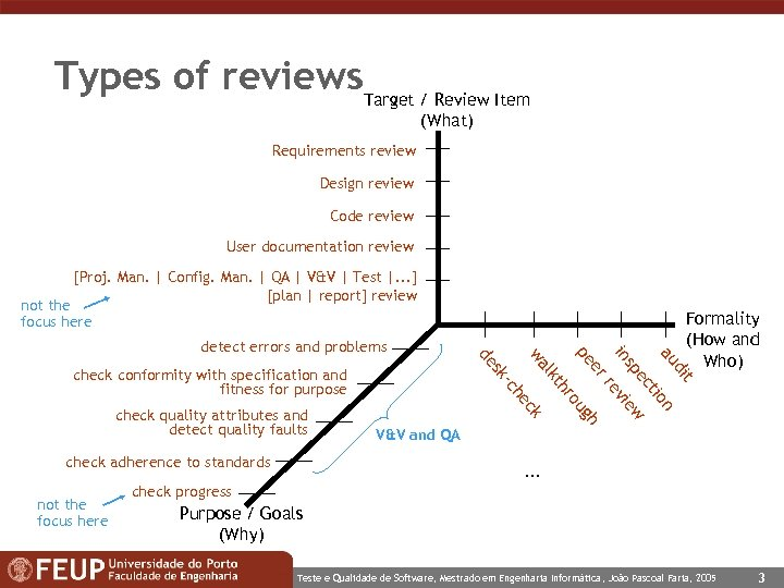 Types of reviews. Target / Review Item (What) Requirements review Design review Code review