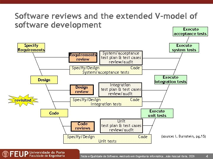 Software reviews and the extended V-model of software development Execute acceptance tests Specify Requirements