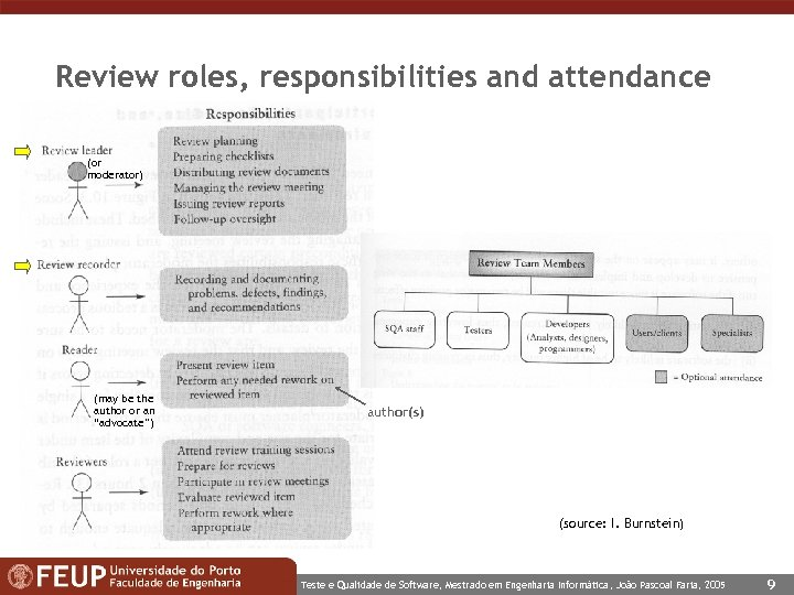 "Review roles, responsibilities and attendance (or moderator) (may be the author or an ""advocate"")"