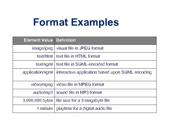 Format Examples Element Value Definition image/jpeg visual file in JPEG format text/html text file