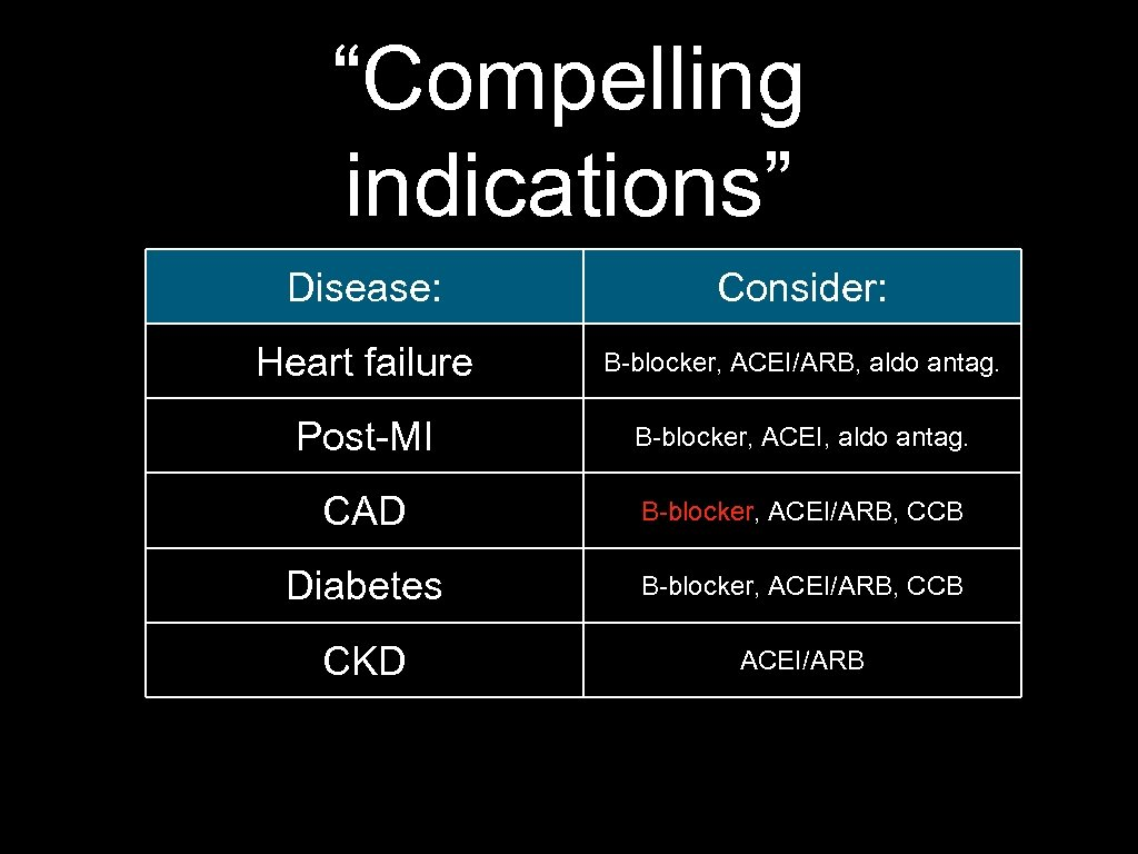 """Compelling indications"" Disease: Consider: Heart failure B-blocker, ACEI/ARB, aldo antag. Post-MI B-blocker, ACEI, aldo"