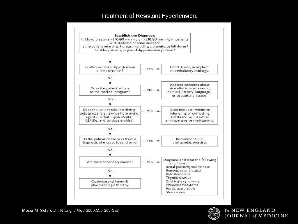Treatment of Resistant Hypertension. Moser M, Setaro JF. N Engl J Med 2006; 355: