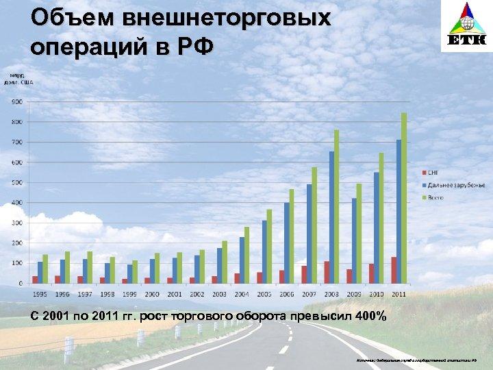 Объем внешнеторговых операций в РФ С 2001 по 2011 гг. рост торгового оборота превысил