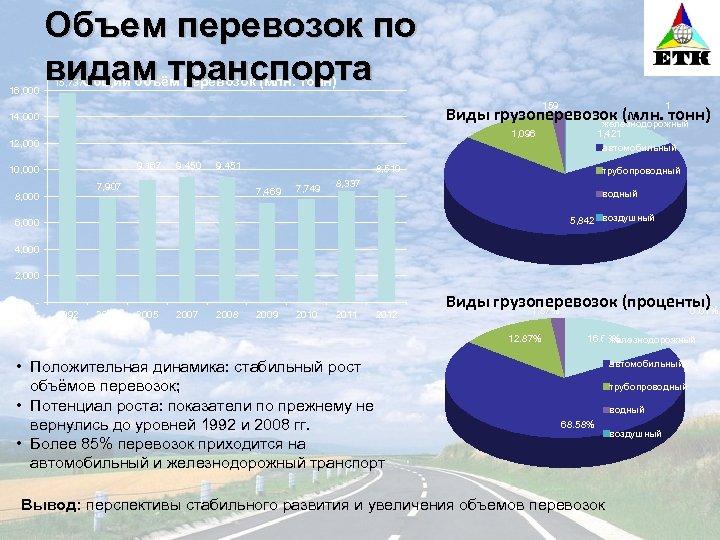 16, 000 Объем перевозок по видам транспорта 15, 737 Общий объём перевозок (млн.