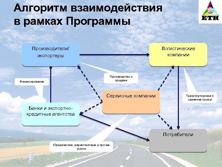 Алгоритм взаимодействия в рамках Программы Производители/ экспортеры Логистические компании Производство и продажи Финансирование Сервисные