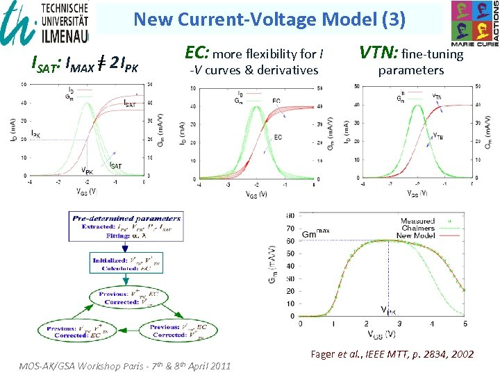 New Current-Voltage Model (3) EC: more flexibility for I ISAT: IMAX = 2 IPK