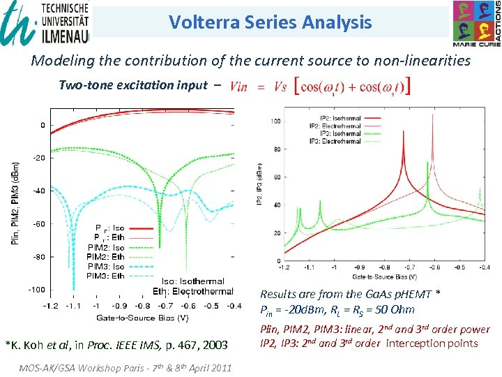 Volterra Series Analysis Modeling the contribution of the current source to non-linearities Two-tone excitation