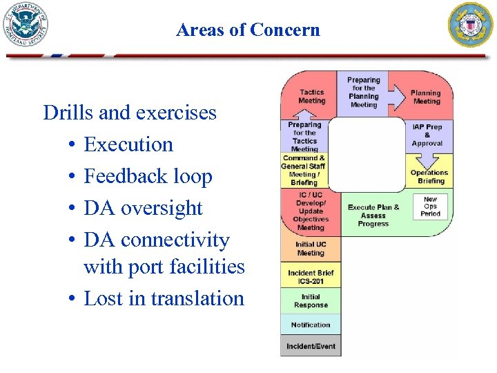Areas of Concern Drills and exercises • Execution • Feedback loop • DA oversight