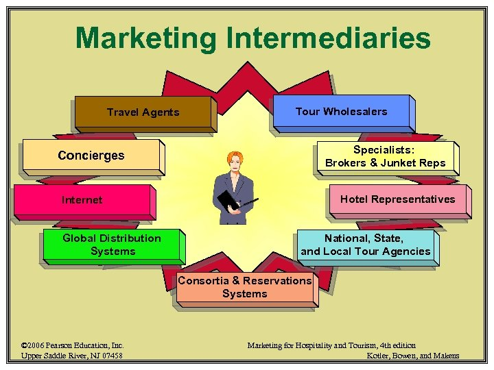 Marketing Intermediaries Travel Agents Tour Wholesalers Specialists: Brokers & Junket Reps Concierges Hotel Representatives