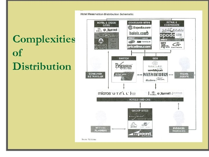 Complexities of Distribution