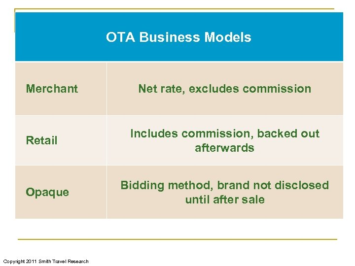 OTA Business Models Merchant Retail Opaque Copyright 2011 Smith Travel Research Net rate, excludes