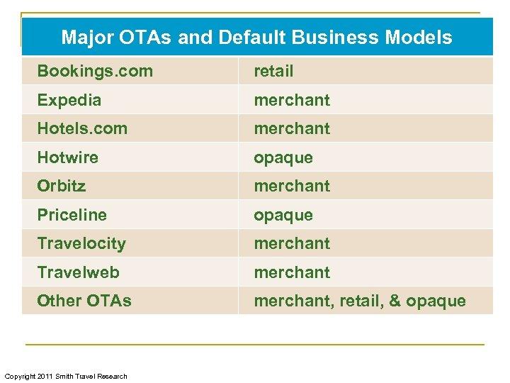 Major OTAs and Default Business Models Bookings. com retail Expedia merchant Hotels. com merchant