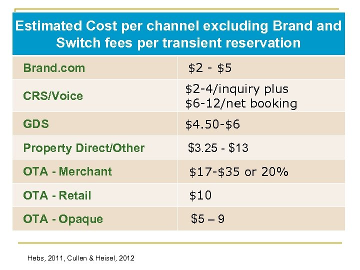 Estimated Cost per channel excluding Brand Switch fees per transient reservation Brand. com $2