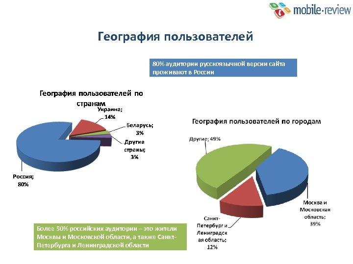 География пользователей 80% аудитории русскоязычной версии сайта проживают в России Более 50% российских аудитории
