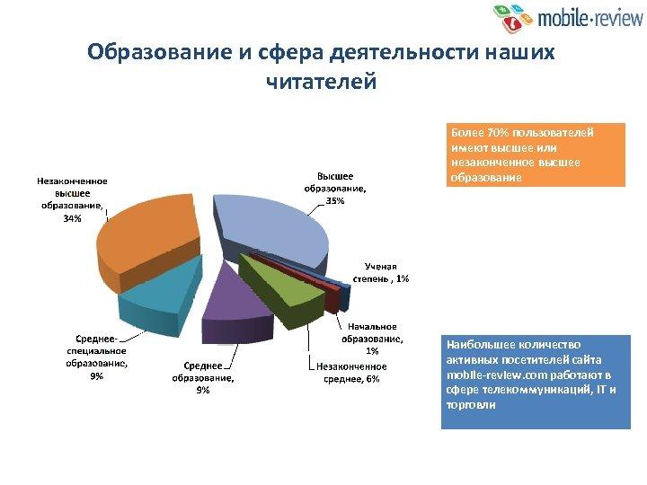 Образование и сфера деятельности наших читателей Более 70% пользователей имеют высшее или незаконченное высшее