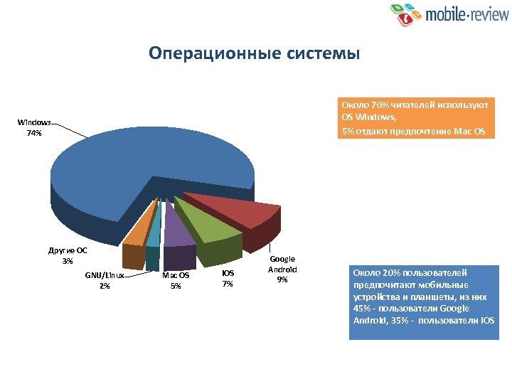 Операционные системы Около 70% читателей используют OS Windows, 5% отдают предпочтение Mac OS Windows