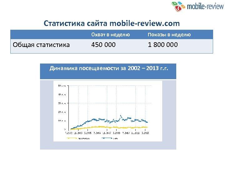 Статистика сайта mobile-review. com Охват в неделю Общая статистика 450 000 Показы в неделю
