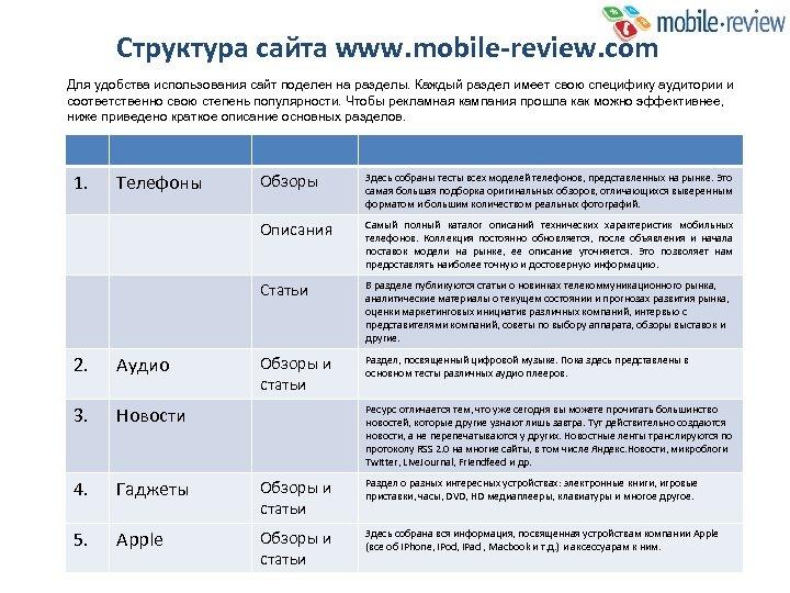 Структура сайта www. mobile-review. com Для удобства использования сайт поделен на разделы. Каждый раздел