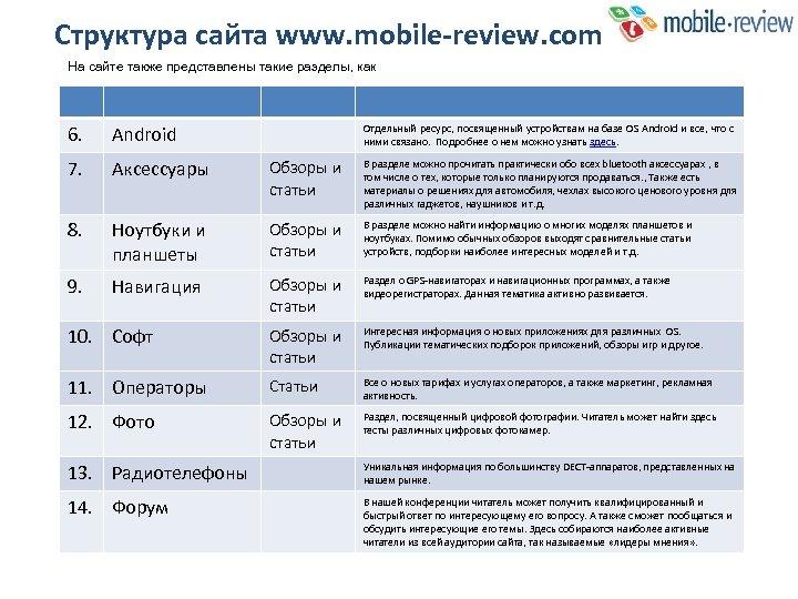 Структура сайта www. mobile-review. com На сайте также представлены такие разделы, как 6. Android
