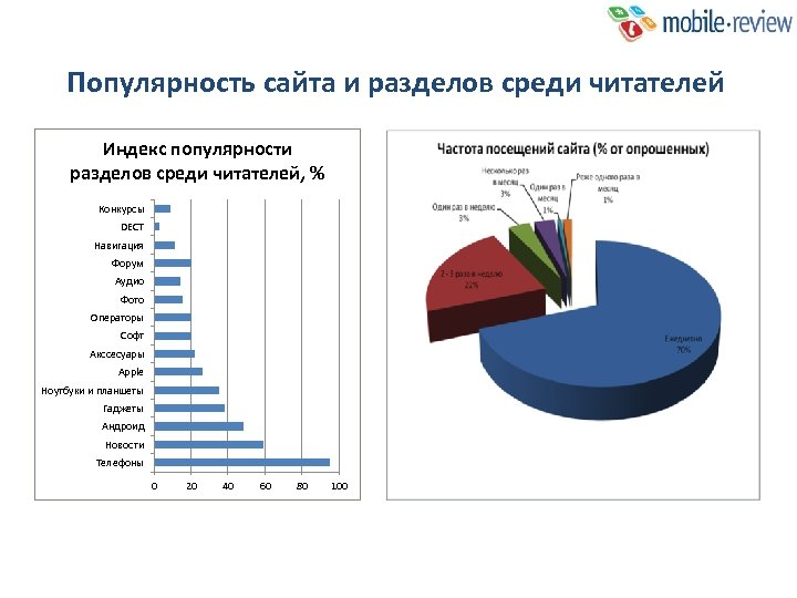 Популярность сайта и разделов среди читателей Индекс популярности разделов среди читателей, % Конкурсы DECT