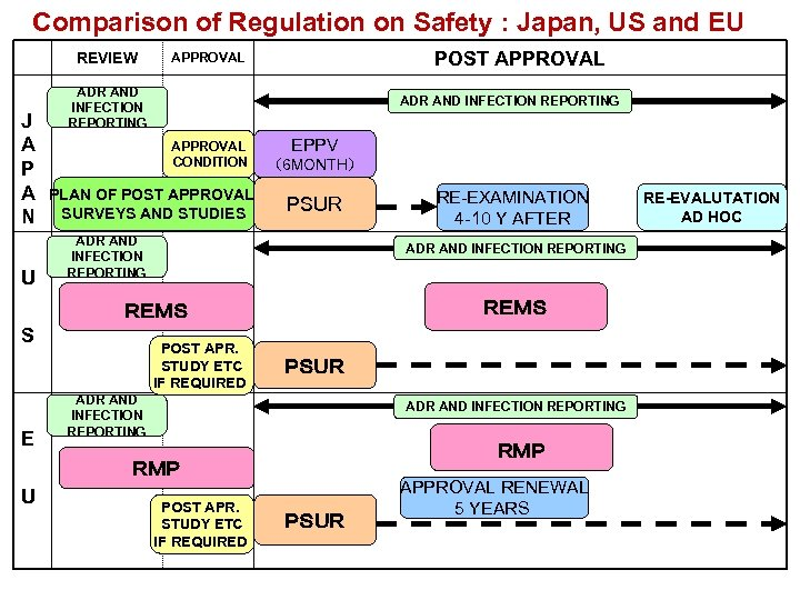 Comparison of Regulation on Safety : Japan, US and EU REVIEW J A P