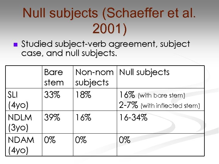 Null subjects (Schaeffer et al. 2001) n Studied subject-verb agreement, subject case, and null