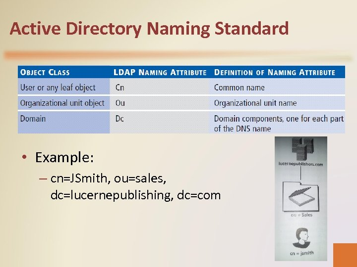 Active Directory Naming Standard • Example: – cn=JSmith, ou=sales, dc=lucernepublishing, dc=com