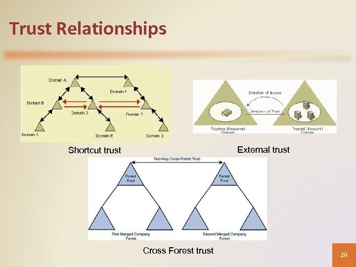 Trust Relationships External trust Shortcut trust Cross Forest trust 20