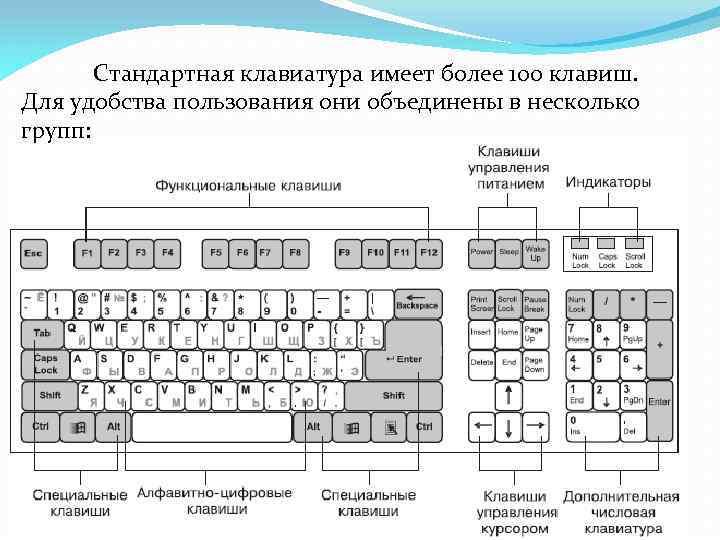 Стандартная клавиатура имеет более 100 клавиш. Для удобства пользования они объединены в несколько групп: