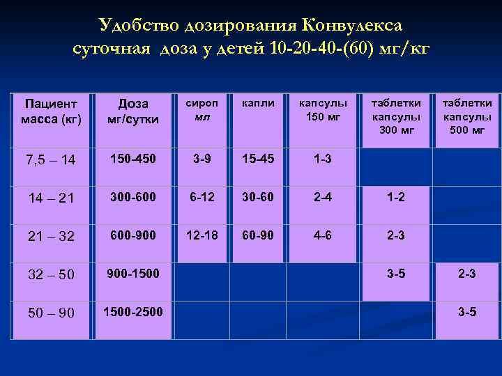 Удобство дозирования Конвулекса суточная доза у детей 10 -20 -40 -(60) мг/кг Доза мг/сутки