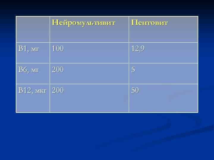 Нейромультивит Пентовит В 1, мг 100 12, 9 В 6, мг 200 5 В