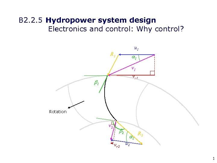 B 2. 2. 5 Hydropower system design Electronics and control: Why control? u 1