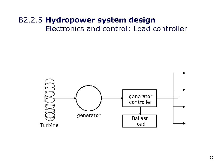 B 2. 2. 5 Hydropower system design Electronics and control: Load controller generator Turbine