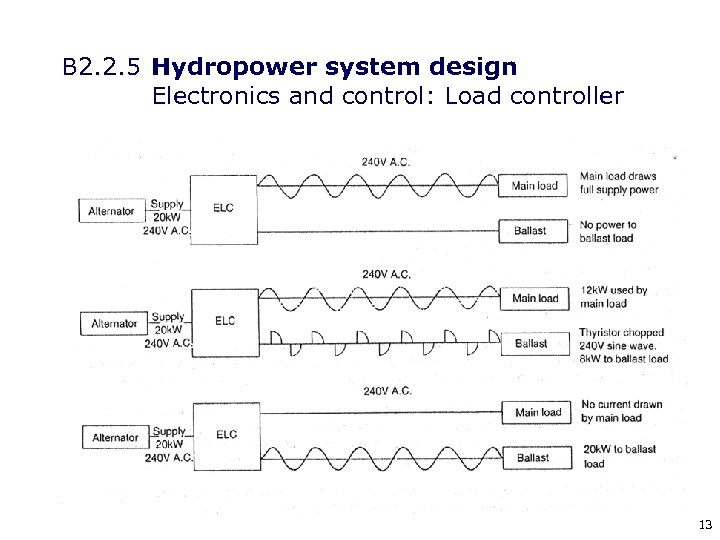 B 2. 2. 5 Hydropower system design Electronics and control: Load controller 13
