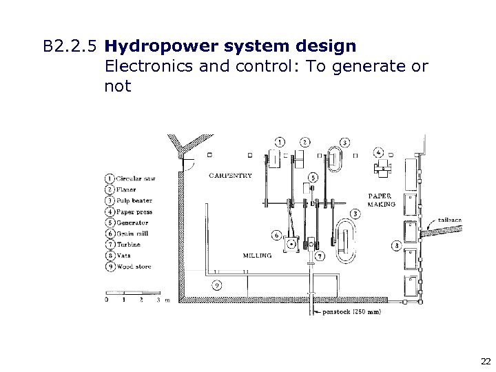 B 2. 2. 5 Hydropower system design Electronics and control: To generate or not