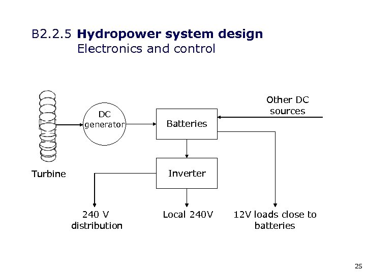 B 2. 2. 5 Hydropower system design Electronics and control DC generator Other DC