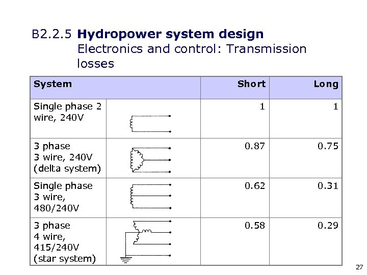 B 2. 2. 5 Hydropower system design Electronics and control: Transmission losses System Short