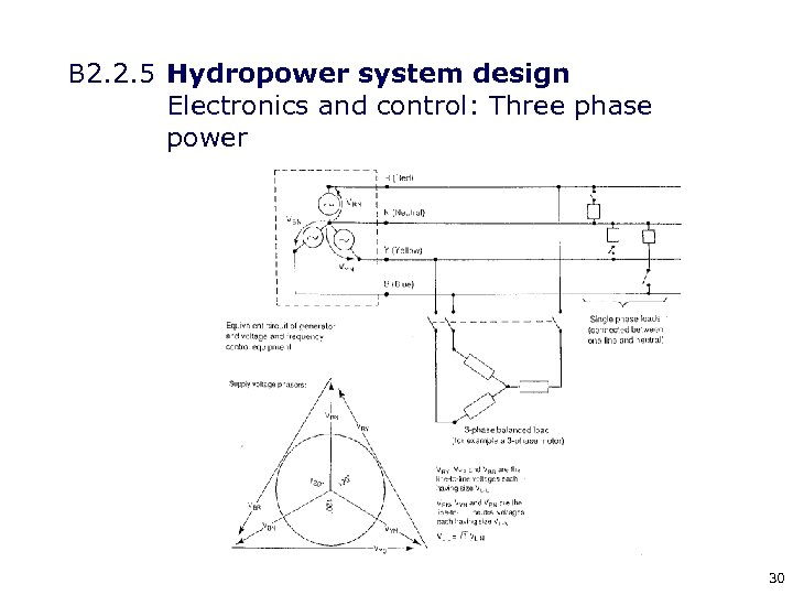 B 2. 2. 5 Hydropower system design Electronics and control: Three phase power 30