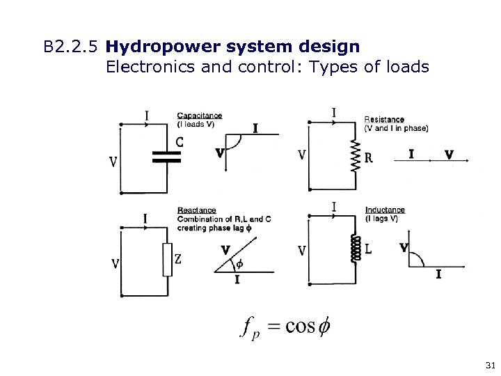 B 2. 2. 5 Hydropower system design Electronics and control: Types of loads 31
