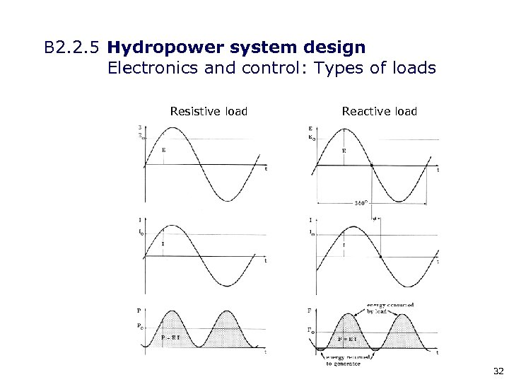 B 2. 2. 5 Hydropower system design Electronics and control: Types of loads Resistive
