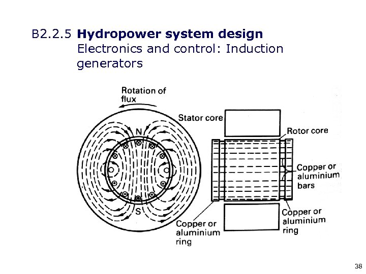 B 2. 2. 5 Hydropower system design Electronics and control: Induction generators 38