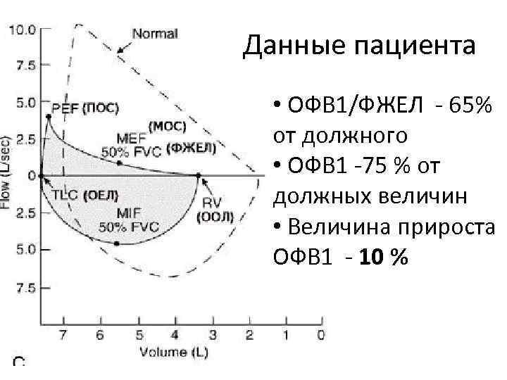 Данные пациента • ОФВ 1/ФЖЕЛ - 65% от должного • ОФВ 1 -75 %