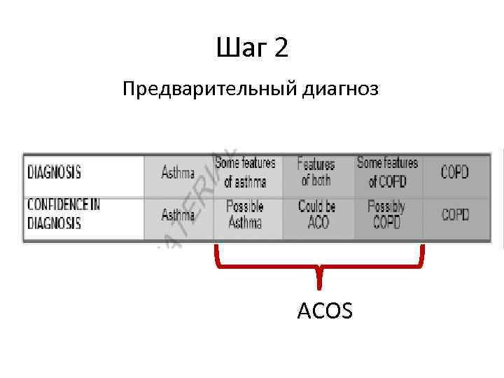 Шаг 2 Предварительный диагноз ACOS