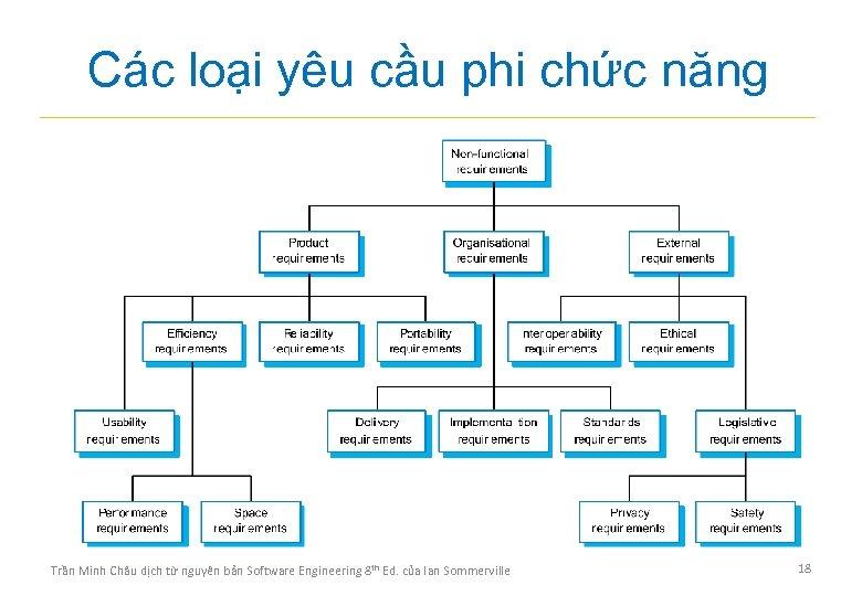 Các loại yêu cầu phi chức năng Trần Minh Châu dịch từ nguyên bản