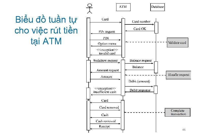 Biểu đồ tuần tự cho việc rút tiền tại ATM 46
