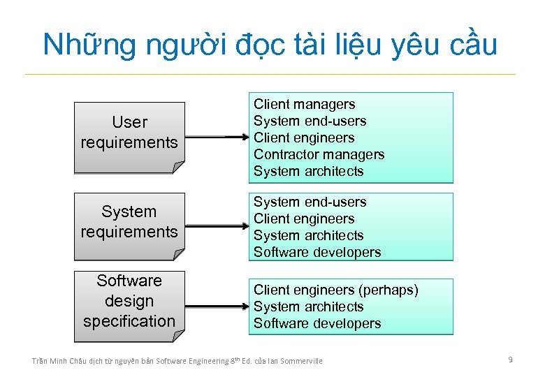 Những người đọc tài liệu yêu cầu User requirements Client managers System end-users Client