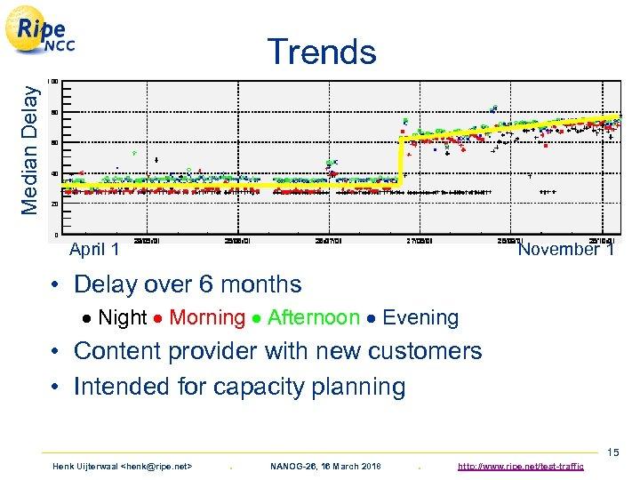 Median Delay Trends April 1 November 1 • Delay over 6 months Night Morning