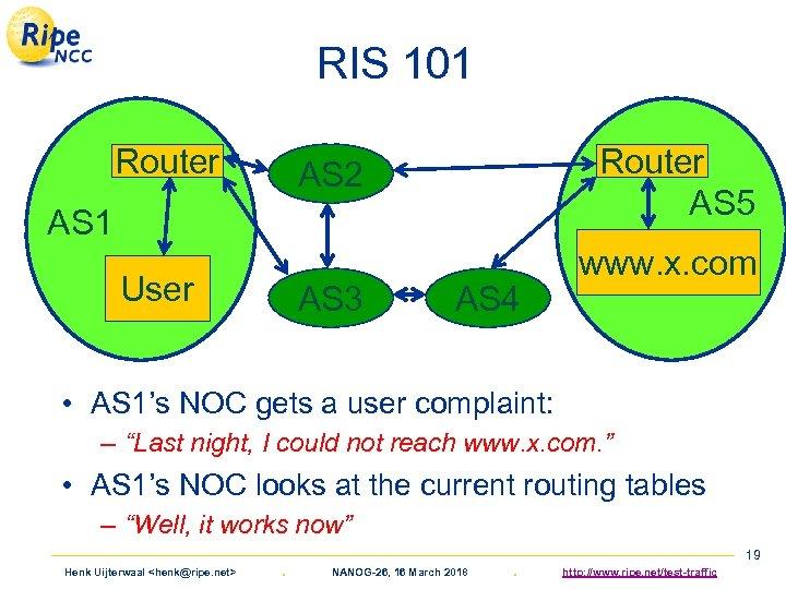 RIS 101 Router AS 5 AS 2 AS 1 User AS 3 AS 4