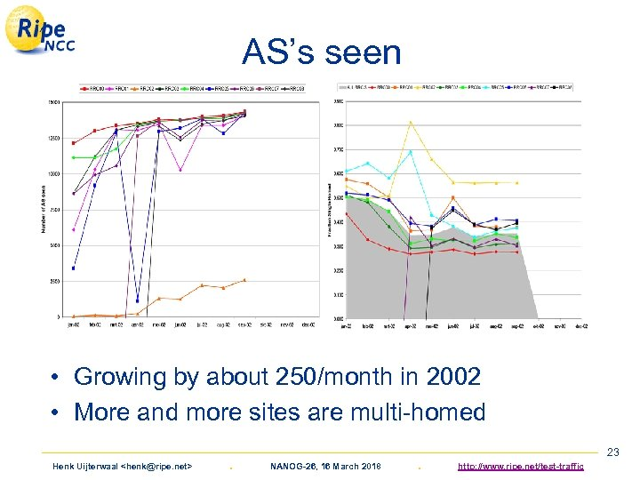 AS's seen • Growing by about 250/month in 2002 • More and more sites